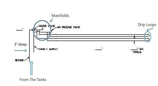 manifold-construction