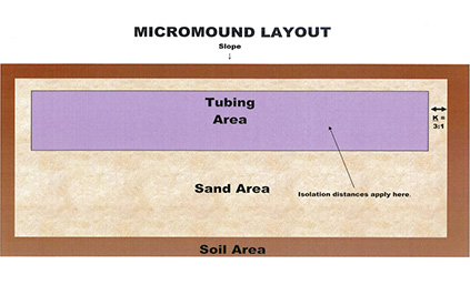 micromound-layout-tubing-area