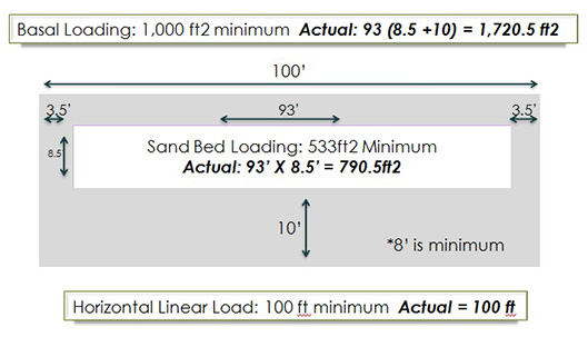 basal-loading