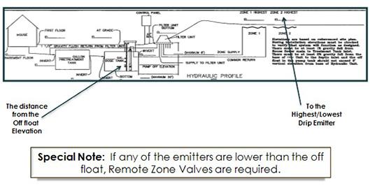 hydraulic-profile